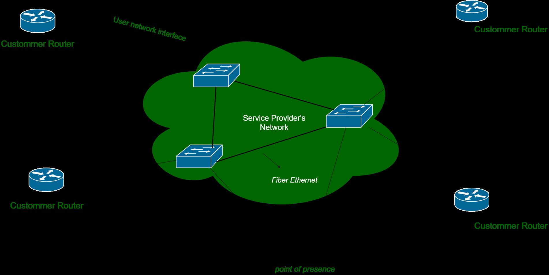Metro Ethernet (MetroE) - GeeksforGeeksGeeksforGeeks