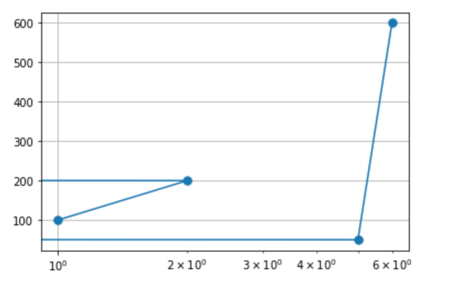 The values corresponding to -3 and -4 are clipped