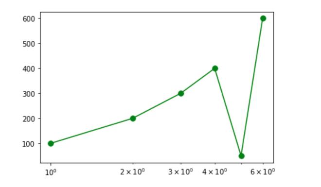 A simple plot