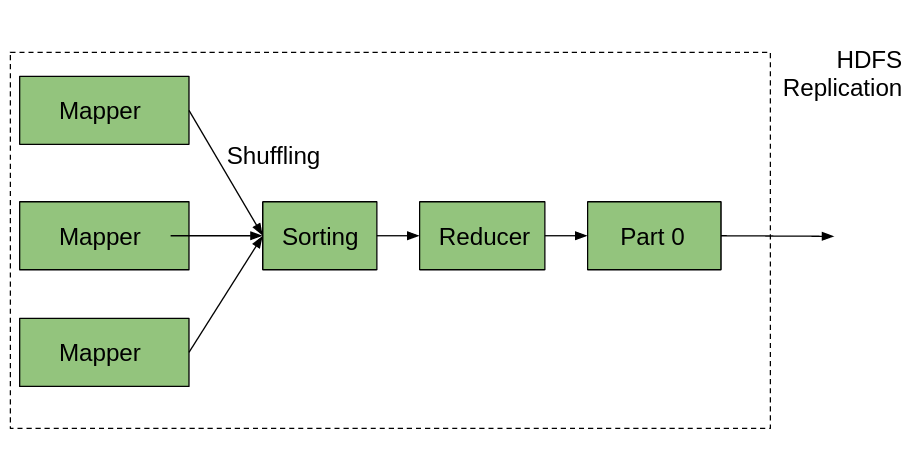 Reducer-In-MapReduce