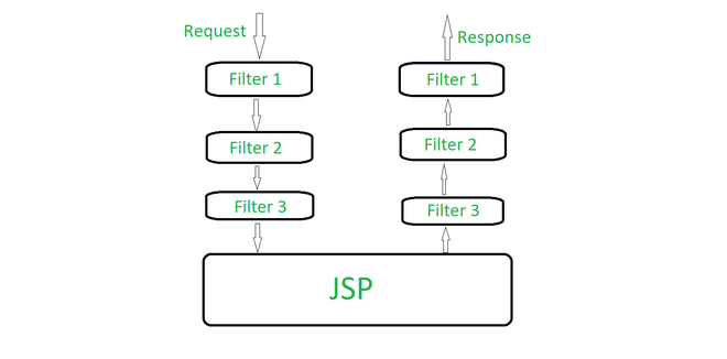Working of a JSP Filter