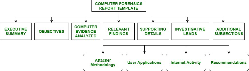 Computer Forensic Report Format Geeksforgeeks