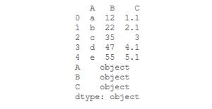 dataframe and its datatypes