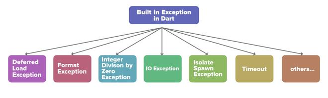 Built-in Exceptions in Dart: