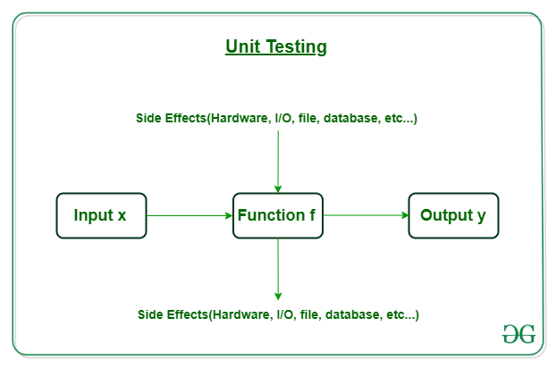 Unit-Testing-01
