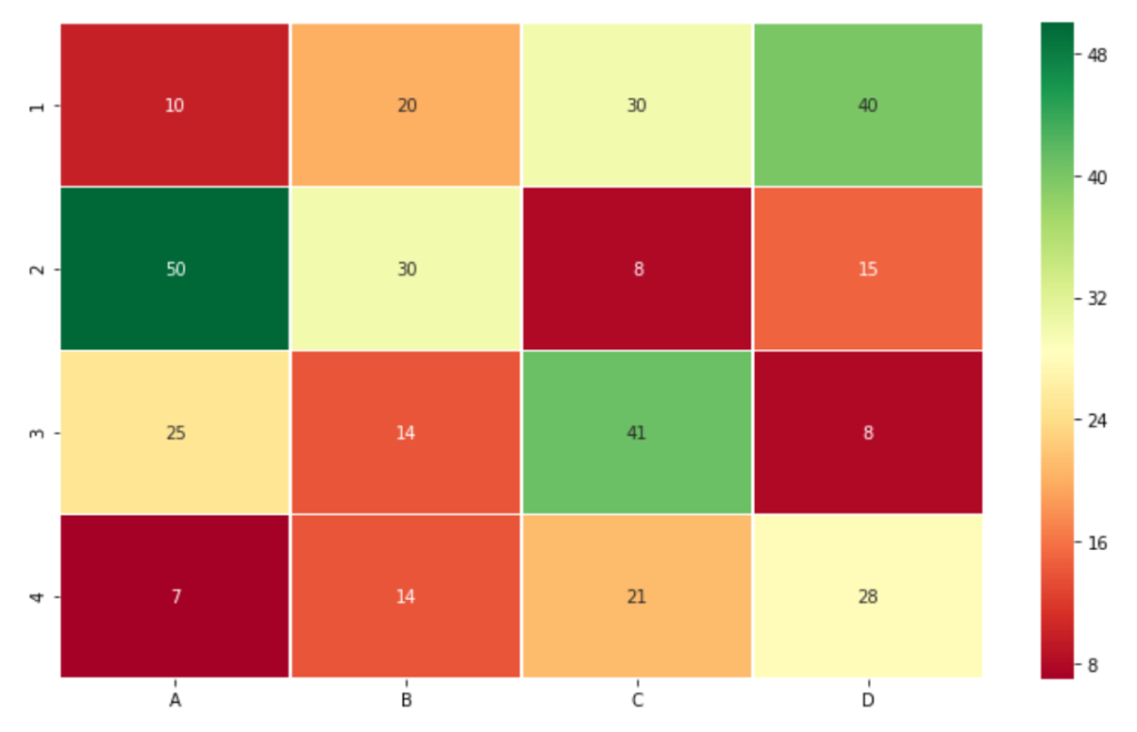 Generating heatmap using Seaborn library