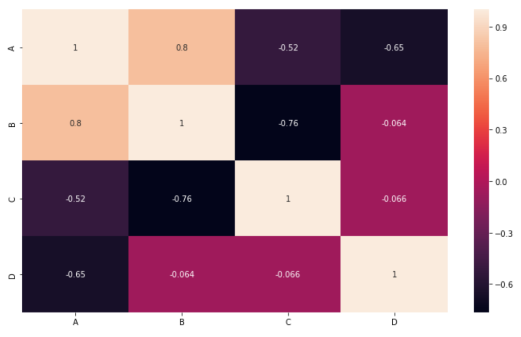 Generating correlation matrix using Seaborn library