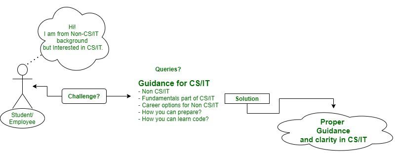 Non-CS/IT fields