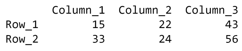 Create a Pandas DataFrame from a Numpy array and specify the index column and column headers