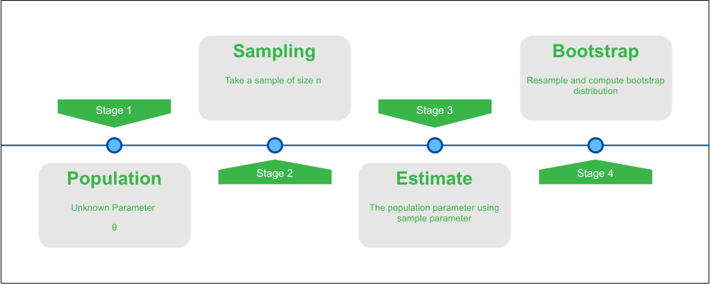 Bootstrap generation process