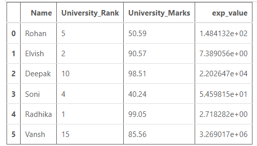 exponential value of University_Rank is calculated