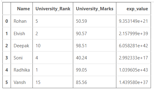 exponential value of University_Marks is calculated