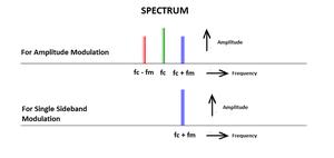 Matlab code modulation vsb What is