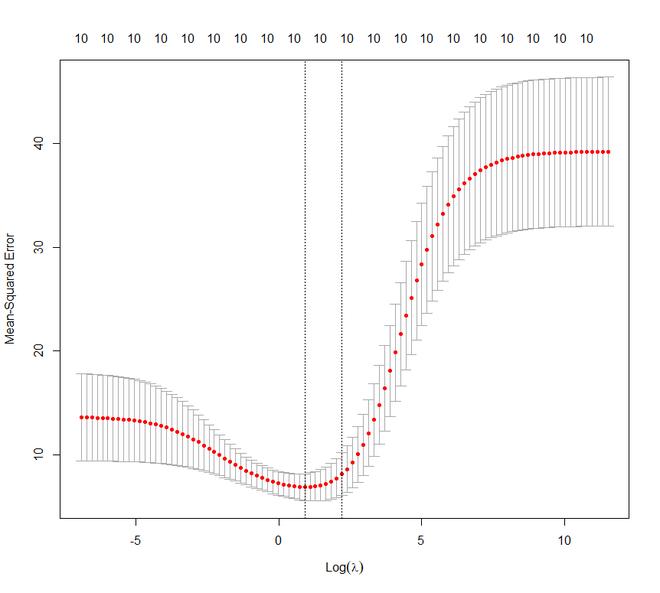 output graph