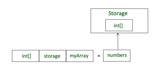 keyword storage