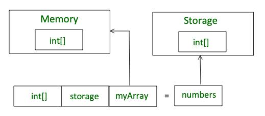 keyword memory