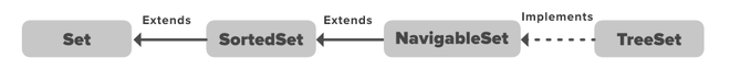 NavigableSet in Java with Examples