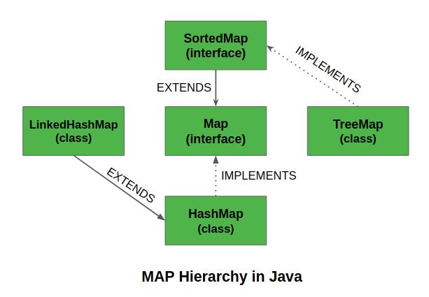 SortedMap in Java