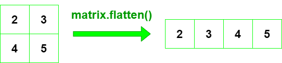 array.flatten()