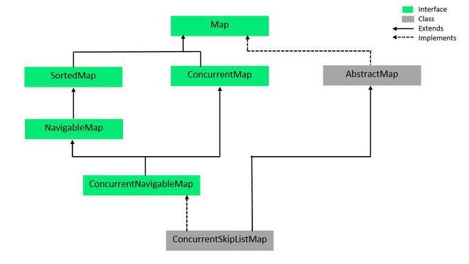 ConcurrentNavigableMap Interface in Java