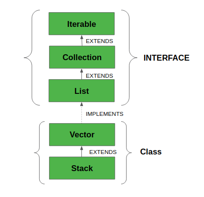 Vector Class in Java