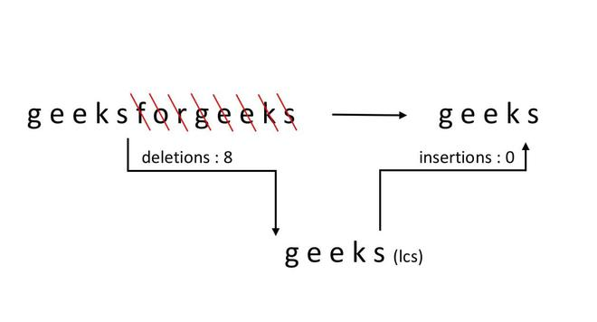 Pictorial Representation of geeksforgeeks