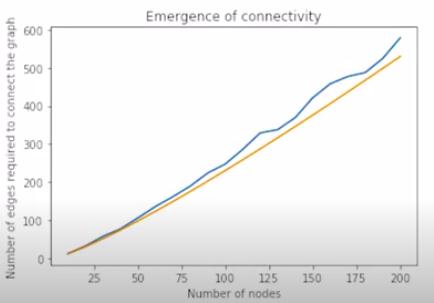 Plot  of Emergence of Connectedness