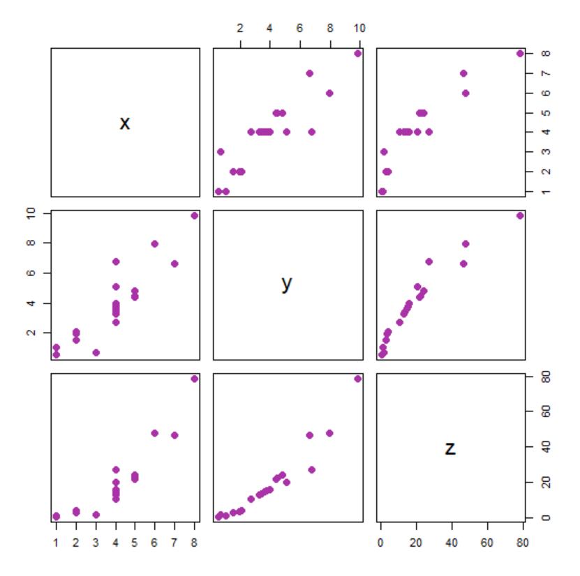 plot function in r