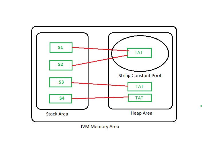 Storage of String in Java