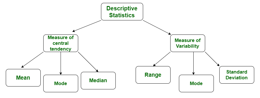 Difference Between Descriptive And Inferential Statistics Geeksforgeeks