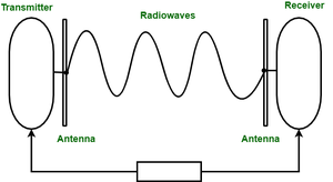 Difference Between Radio Wave