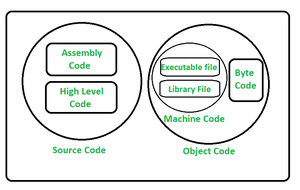 Difference between Source Code and Byte Code