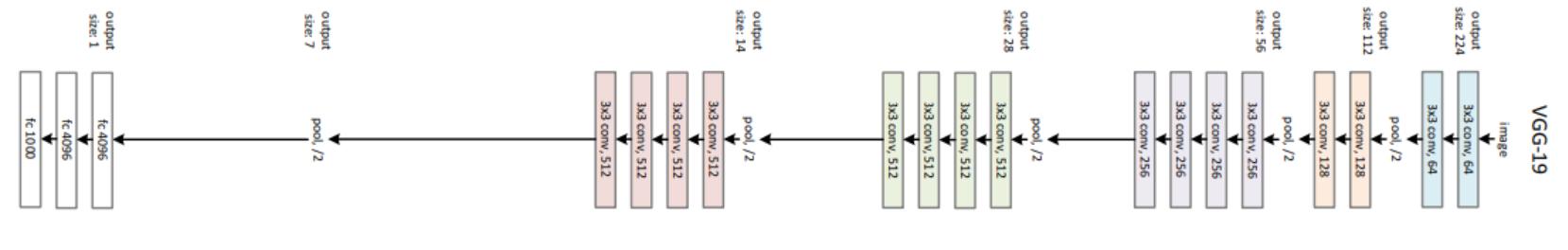 VGG-19 architecture