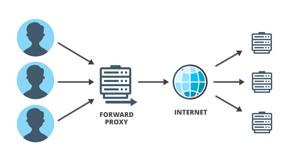 Forward Proxy