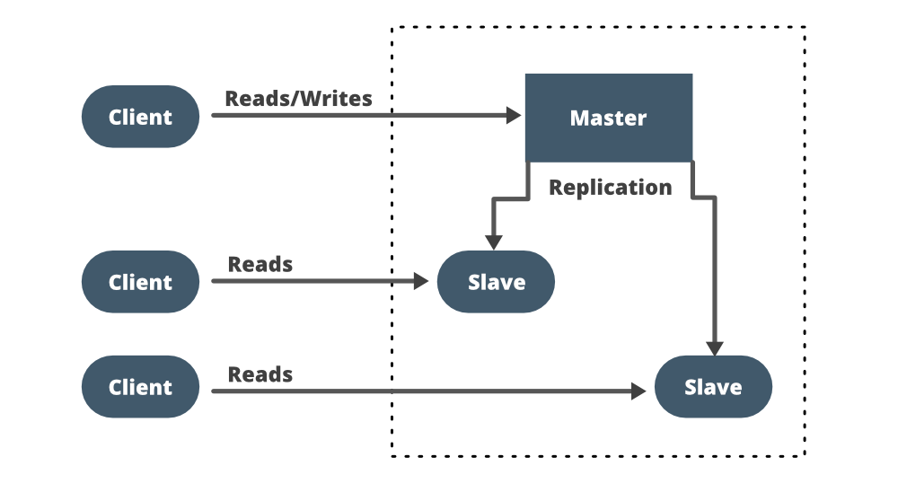 Database Replication - System Design