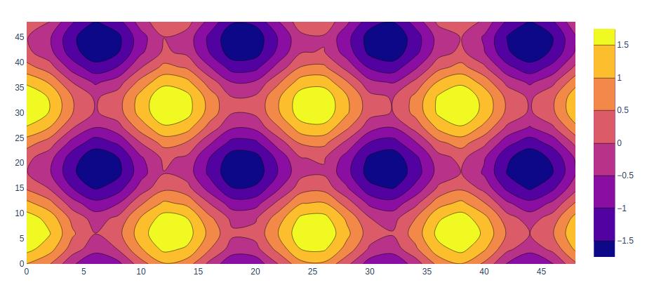 plotly tutorial contour plots