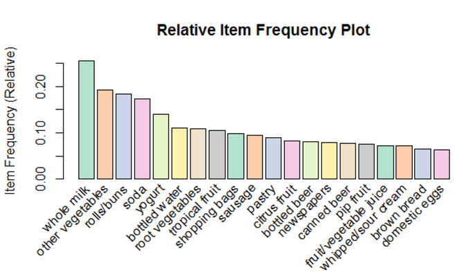Box Plot of the Top 20 Items having the Highest Item Frequency (Relative) using Lift as a Parameter