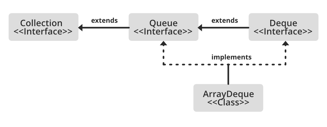 ArrayDeque in Java