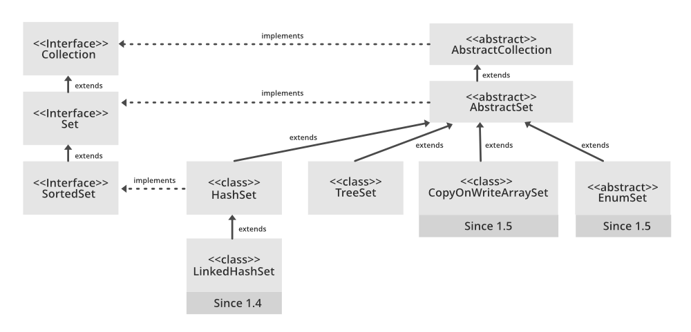 Hierarchy of HashSet