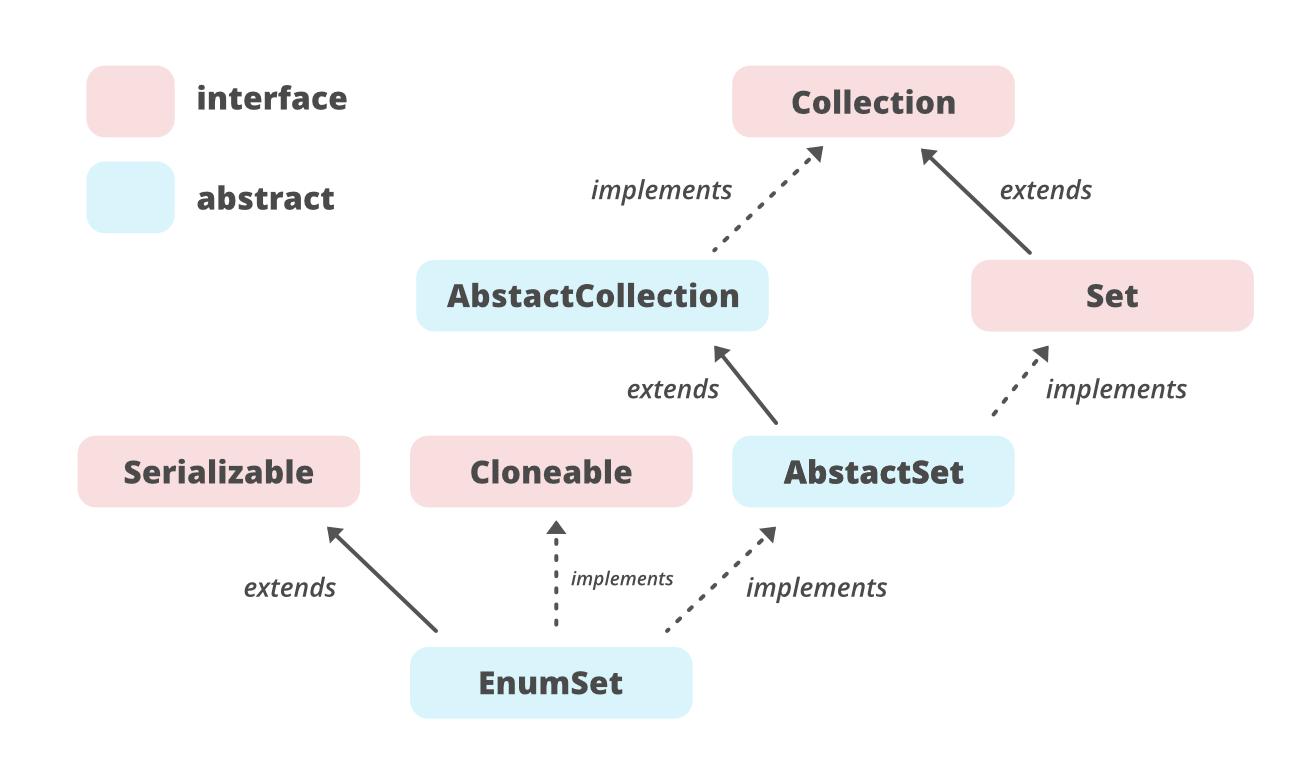 EnumSet in Java   GeeksforGeeks