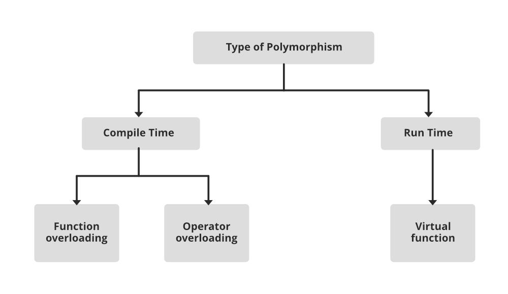 Polymorphism in OOPs