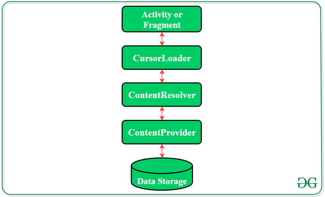 Working of content provider