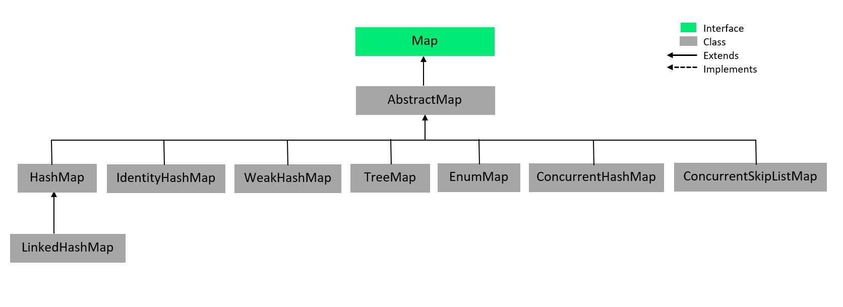 AbstractMap Hierarchy in Java