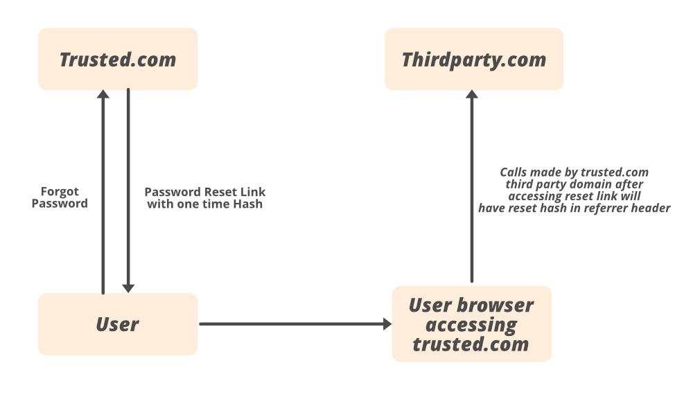password reset link leak happens