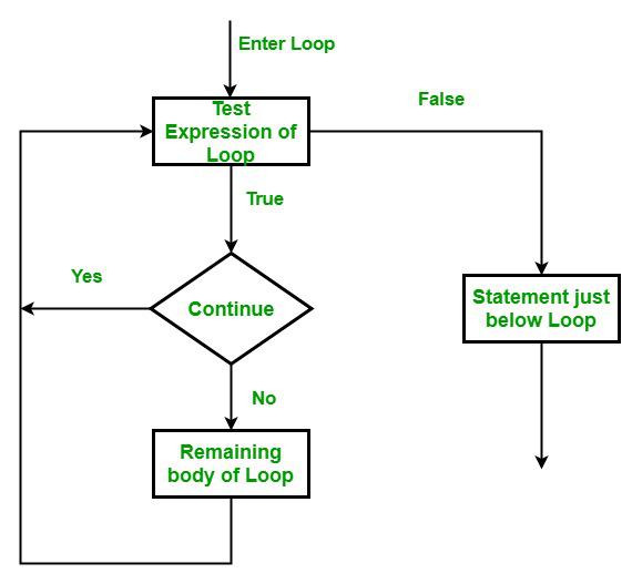 C# - continue Statement