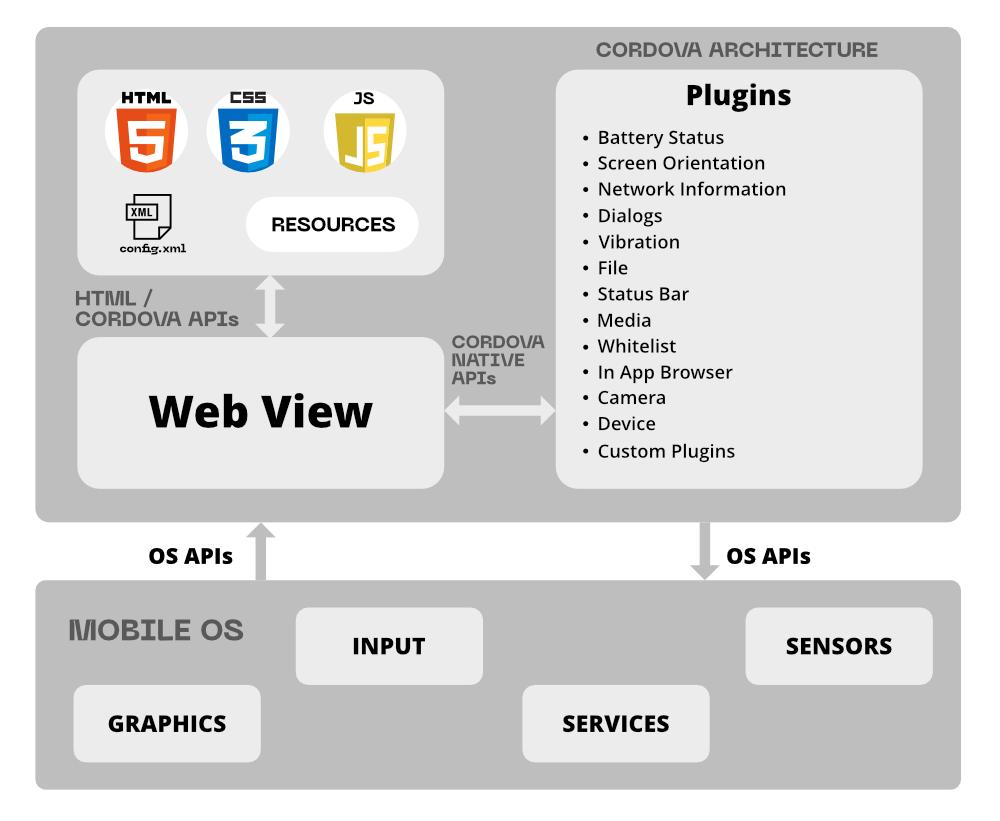 Cordova's application architecture