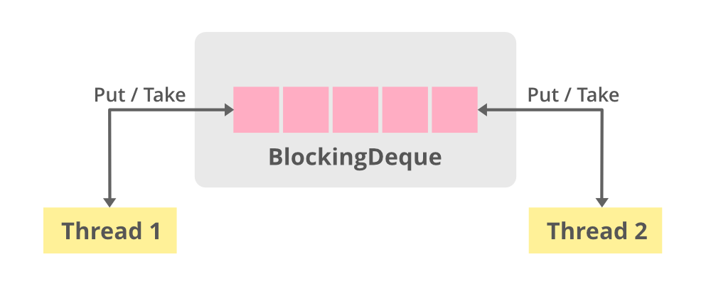 BlockingDeque Usage in Java