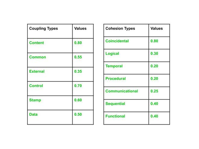 Coupling and Cohesion Values