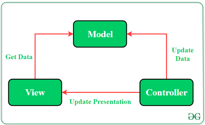 The Model—View—Controller(MVC) Pattern