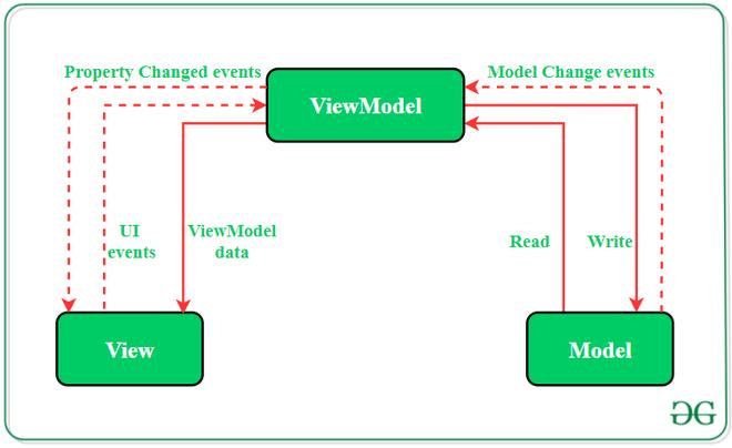 The Model — View — ViewModel (MVVM) Pattern